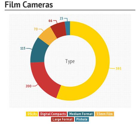film-cameras