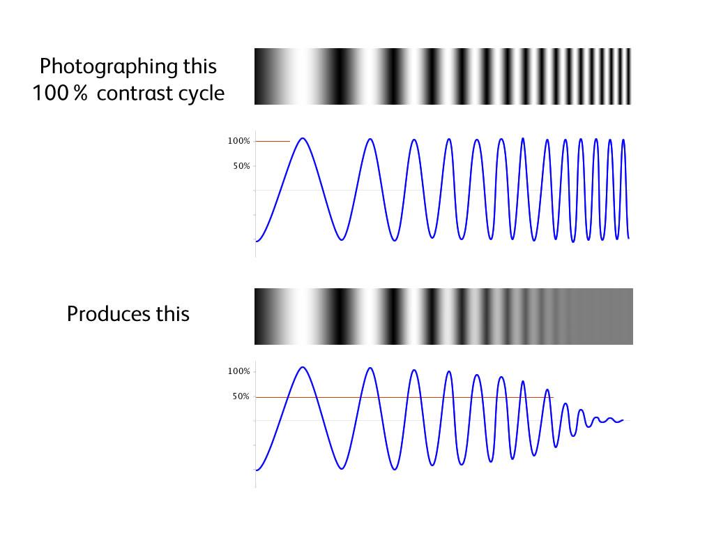 Image Result For Modulation Transfer Function