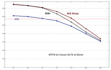 5DS-vs-5DSr-vs-5DS-sharp-2470-at-50-mtf9